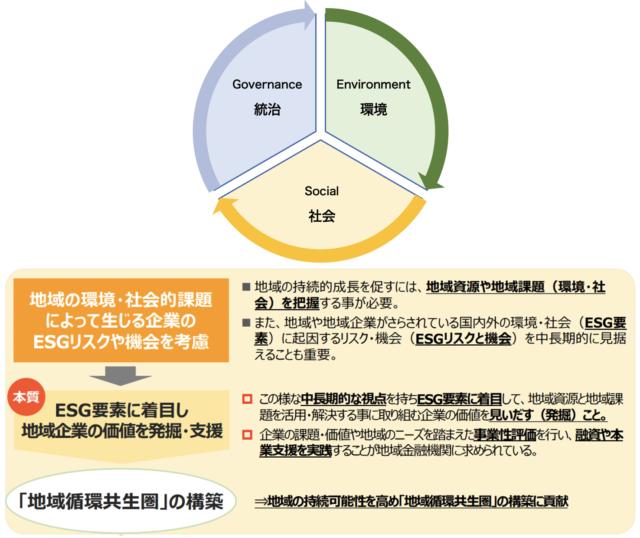 ESG金融