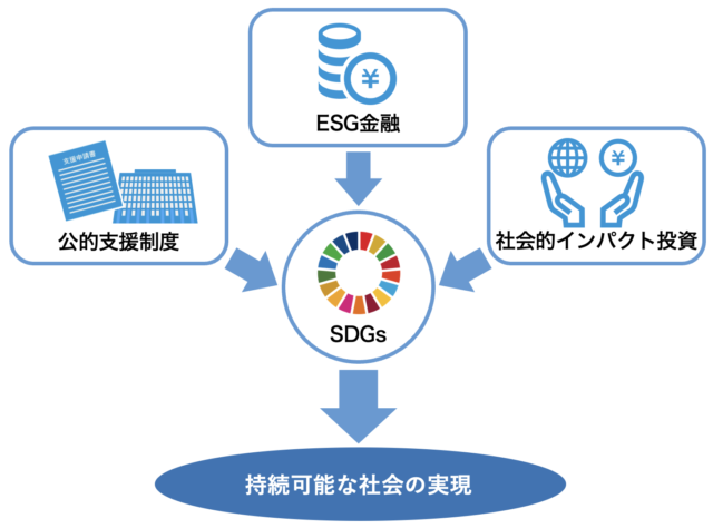 持続可能な社会の実現