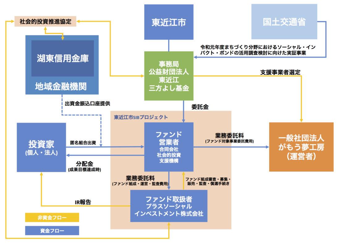 東近江市SIBスキーム図