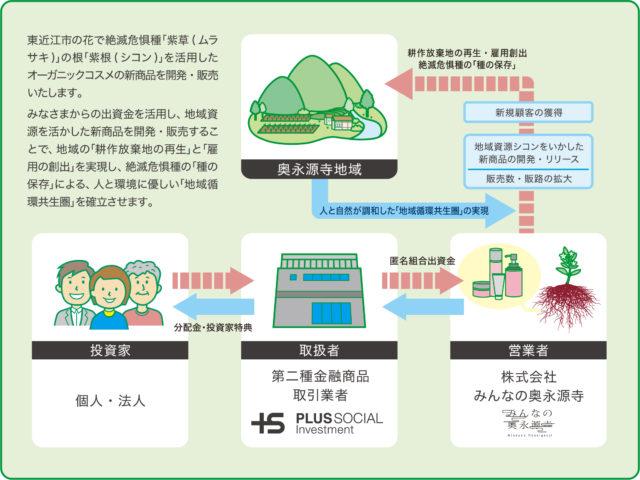 みんなの奥永源寺_社会的投資仕組み図