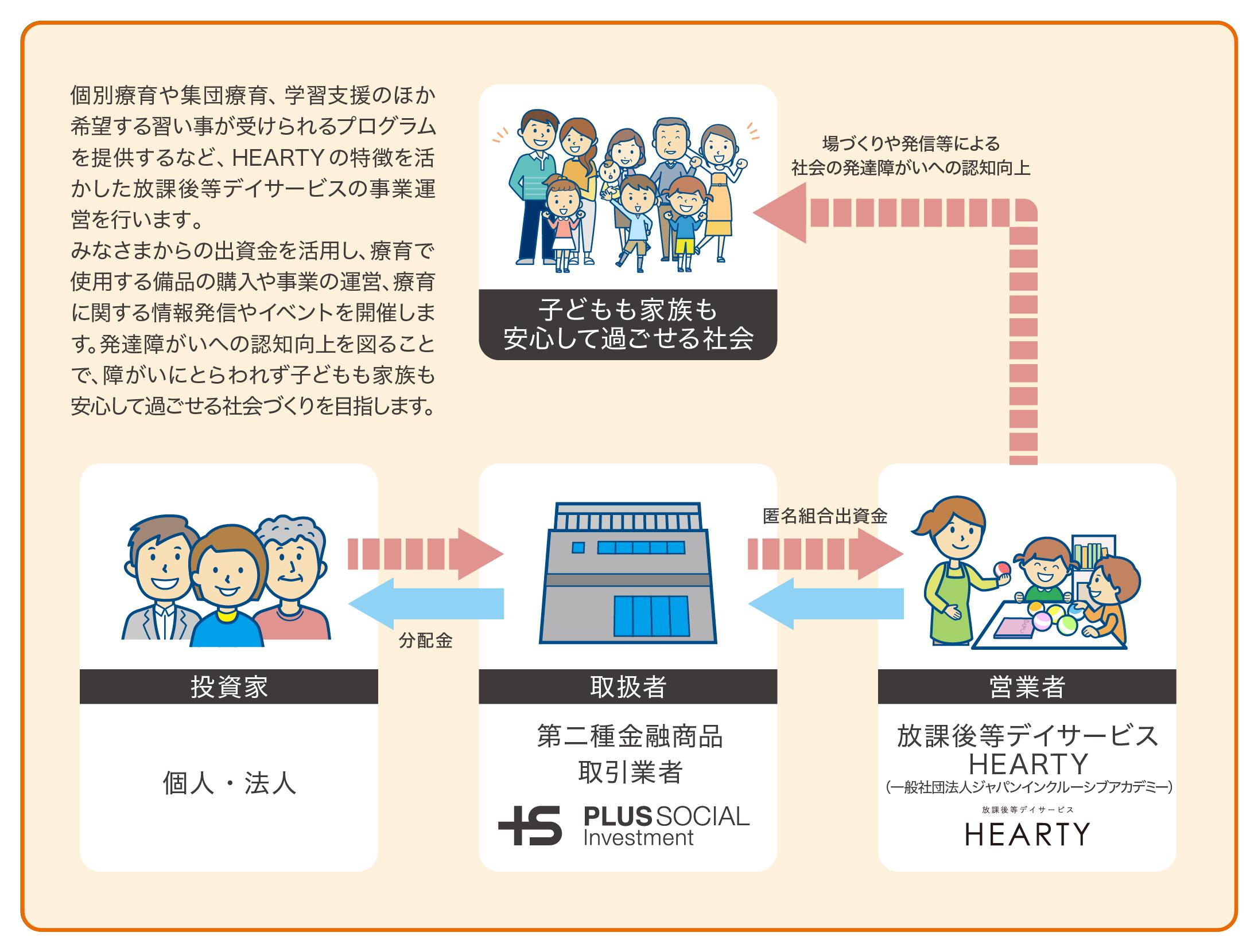 放課後等デイサービスHEARTY活動応援プロジェクト仕組み図