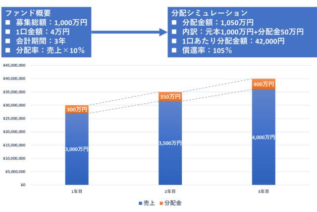 社会的投資_分配シミュレーション01