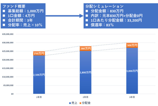 社会的投資_分配シミュレーション02