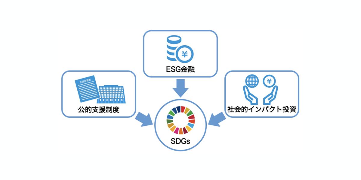 SDGs/ESG金融とは??